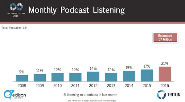 Edison-ms-podcast-increase